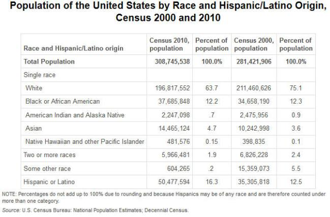 forjamestotalpopulationamerica1